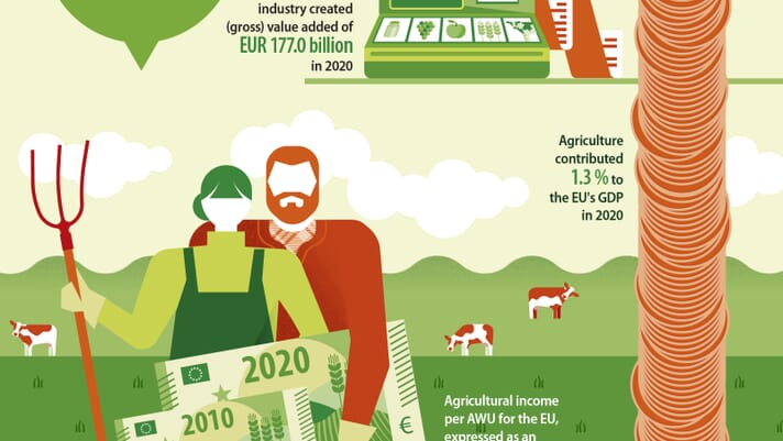 Agriculture contributes over €170 billion to EU GDP, says Eurostat data thumbnail image