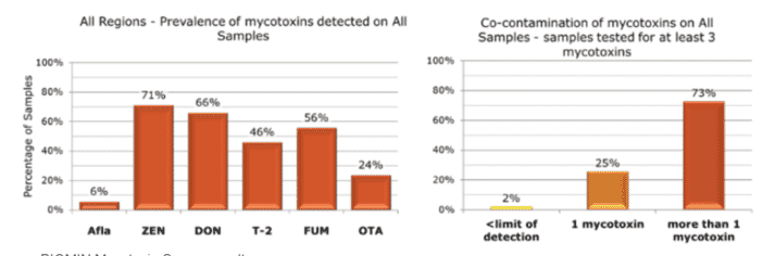 Figure 1. Mycotoxin prevalence globally from January to June 2018
