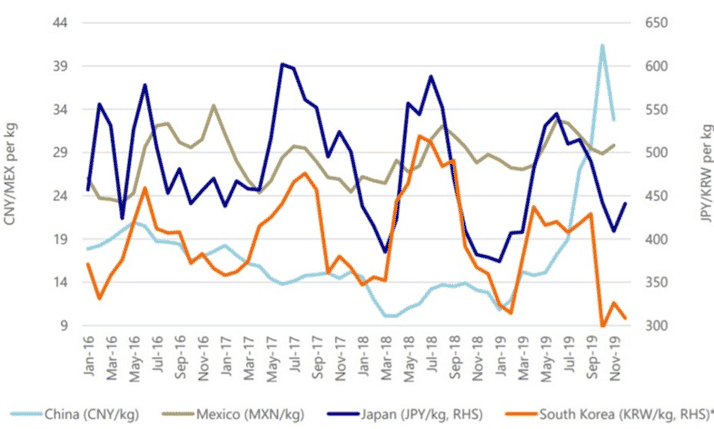 Three years price fluctuation in Mexico compared with other importer countries