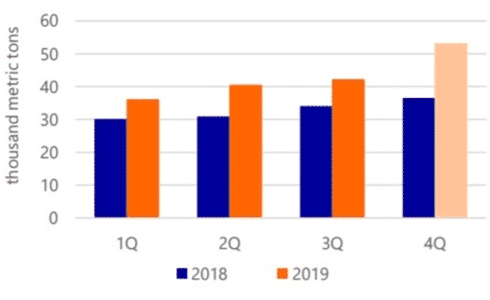 Mexican exports 2018-2019