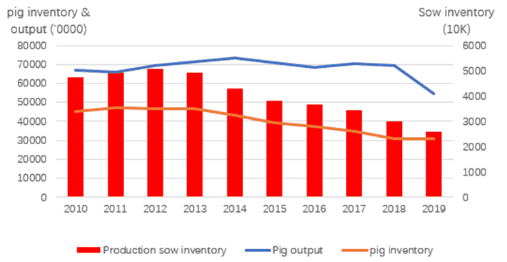 Sow Inventory and Pig Production Output Over the Last 10 Years.