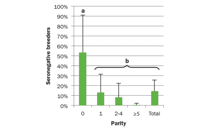 Chart showing that gilts and sows are significantly different groups when antibodies respond to PPV