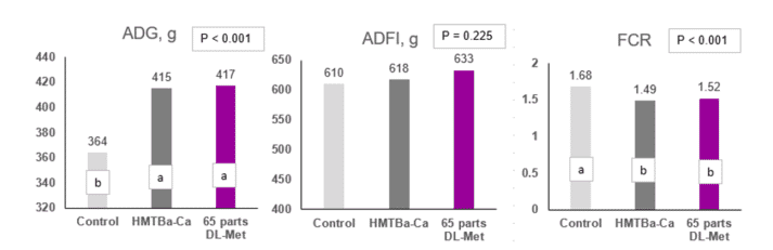 Fig 2. Growth performance did not differ in pigs fed 100 parts of HMTBa-Ca and 65 parts of DL-Met