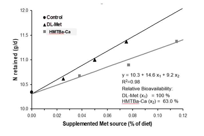 Fig 3. Bioavailability of HMTBa-Ca relative to DL-Met was 63% on a product-to-product basis for N retention (g/day)