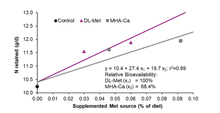 Figure 2: Bioavailability of MHA-Ca relative to DL-Methionine based on N retained (g/d; Exp. 1)
