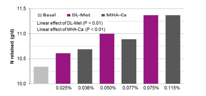 Figure 3. Effects of graded levels of DL-Met or MHA-Ca supplementation on N-retention (Exp. 2)