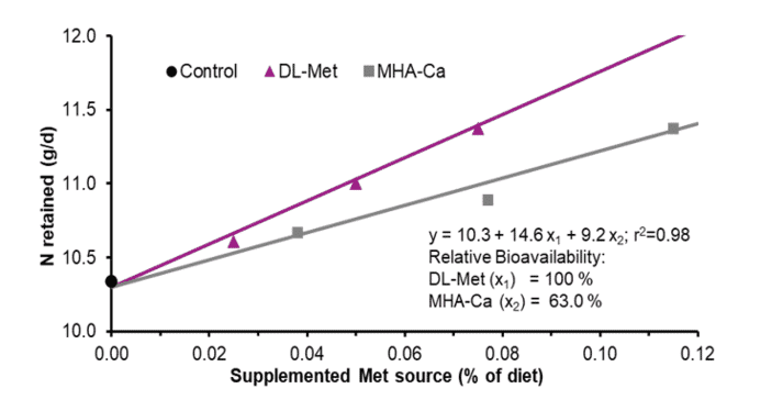 Figure 4: Bioavailability of MHA-Ca relative to DL-Methionine based on N retained (g/d; Exp. 2)