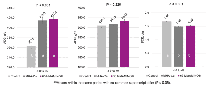 Figure 2. Effect of 100 parts of MHA-Ca and 65 parts of MetAMINO® (DL-methionine) on ADG, ADFI, and FCR of nursery pigs from zero to 49 days post weaning.