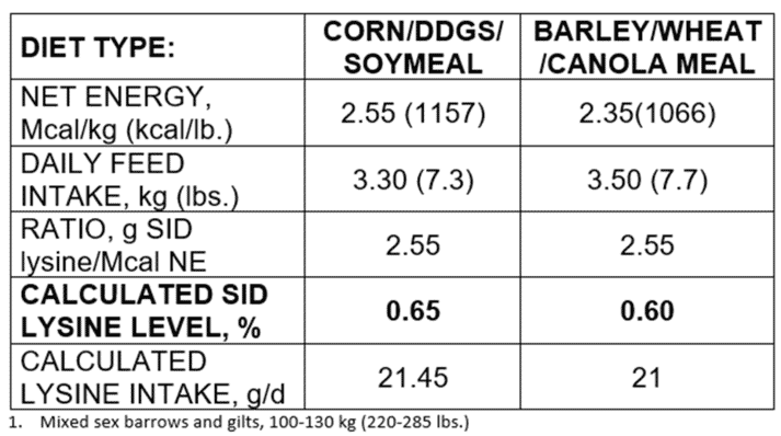 Table 1 Calculated SID Lysine levels for Genesus finishing pigs1 fed two energy levels