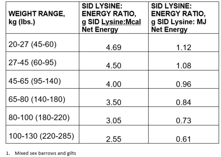 Table 2. Recommended SID Lysine: net energy ratios for Genesus Finishing Pigs1
