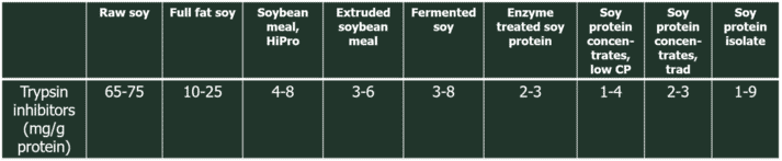 Table 1. TI content of selected soy products, analysed by the AOCS BA 12-75 method