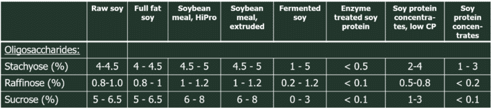 Table 2. Oligosaccharide and sucrose content in selected soy products