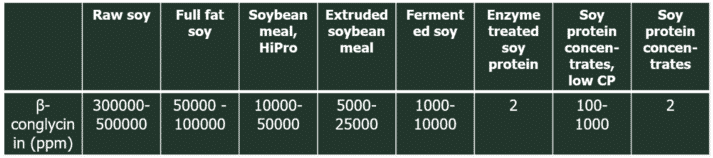 Table 3. Analysed content of β-conglycinin in selected soy products