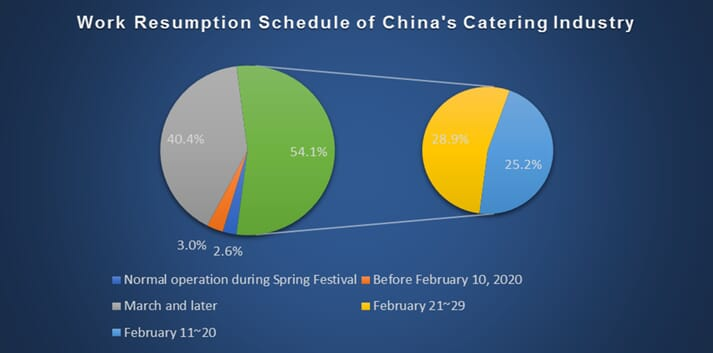 Work resumption schedule of China's catering industry