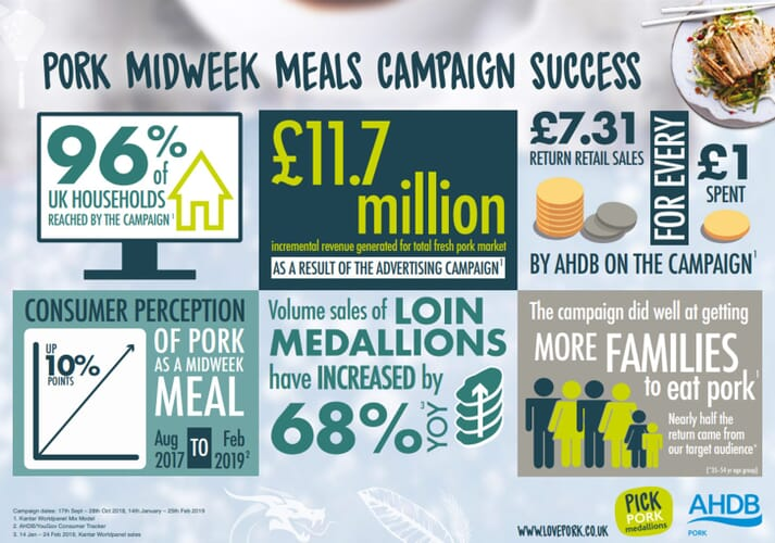 Independent evaluation showed the campaign has successfully improved consumer perception of fresh pork as 'suitable for midweek meals' by 10 percentage points compared to pre-advertising