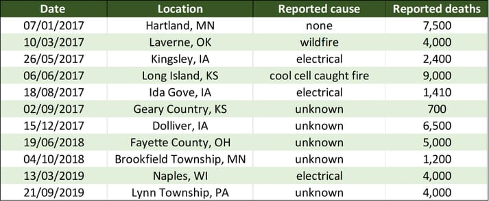Barn fires resulting in the deaths of more than 500 pigs (2017 – 2019)