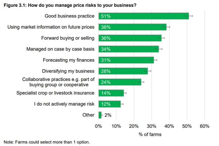 "The most commonly selected risk management practice was ""Good business practice"", by 51 percent of farms"