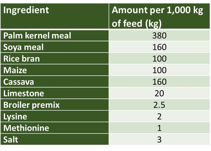 table of feed ingredients currently included in pig feed in Nigeria in 2019
