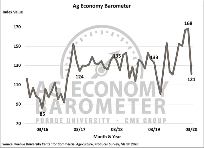 The Purdue University and CME Group Ag Economy Barometer for March