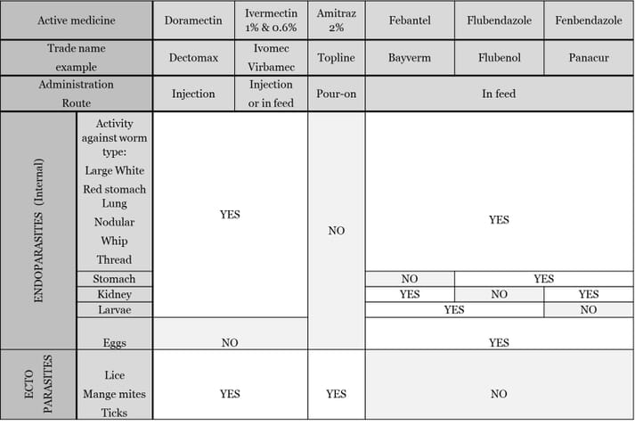 Table showing the efficacy of de-wormers against different parasites