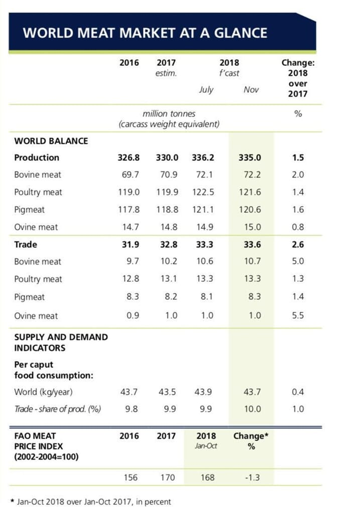 FAO world meat market at a glance