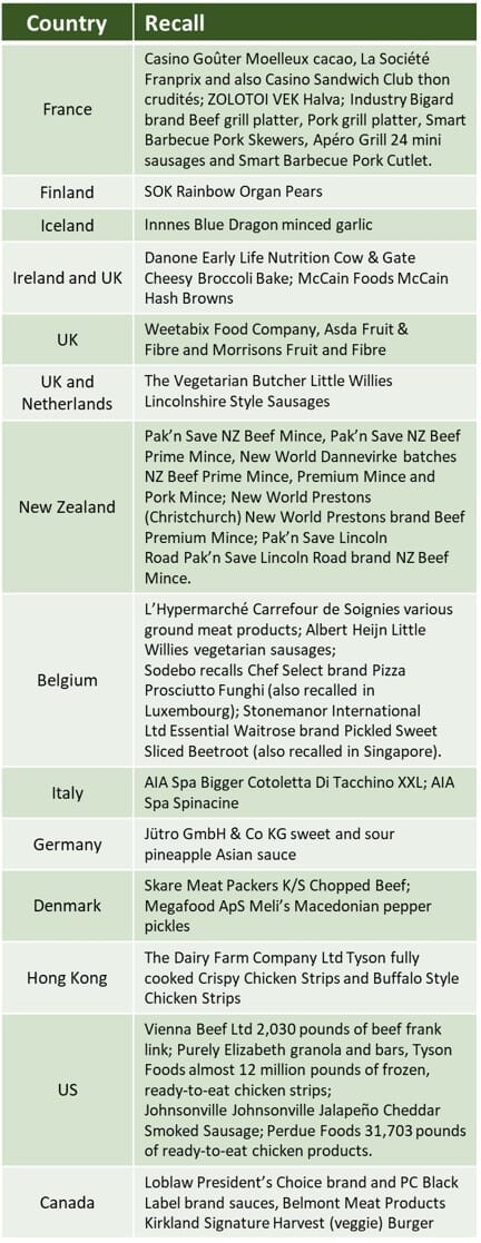 Worldwide food-product recalls due to foreign-matter contamination (glass, plastic, packaging, bone) in May 2019
