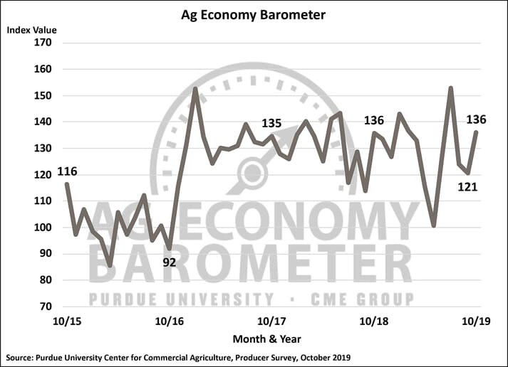 Farmer sentiment on trade and the overall ag economy improves as fall harvest gets underway