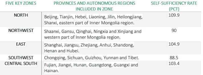 The hog industry will be divided in to five key zones. Each region contains one of China's top pig-producing provinces, which will ensure it is basically self-sufficient in pork
