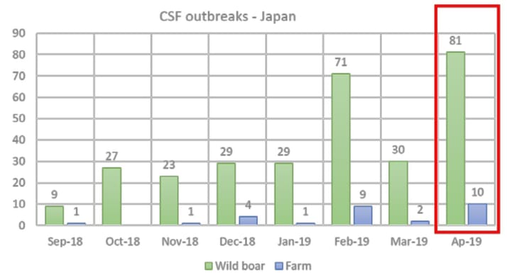 Number of outbreaks (per month count) of CSF in Japan, Gifu and Aichi prefectures