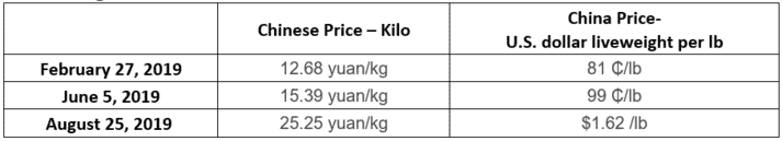 China hog prices