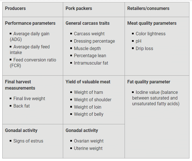 Table 1. Parameters most relevant for producers, pork packers and retailers/consumers