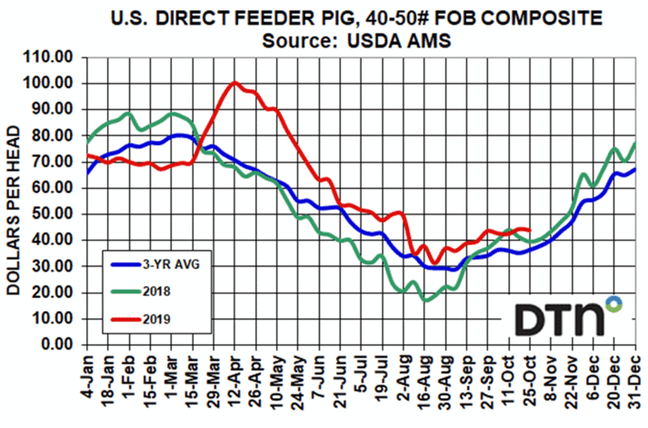 US Direct Feeder Pig Chart