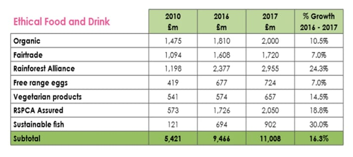 Figure 1: Spending on 'ethical' food and drink in UK between 2010 and 2017 (The Ethical Consumer, 2018)