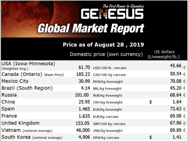 pork market prices August 28, 2019