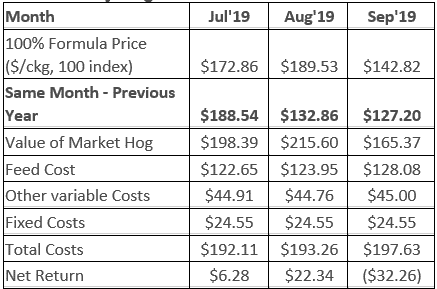 2019 Monthly Hog Market Facts