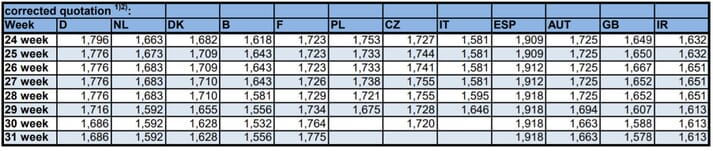 Table by ISN describing stability in the European pig slaughter market this week
