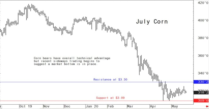 Corn bears have overall technical advantage but recent sideways trading begins to suggest a market bottom is in place.