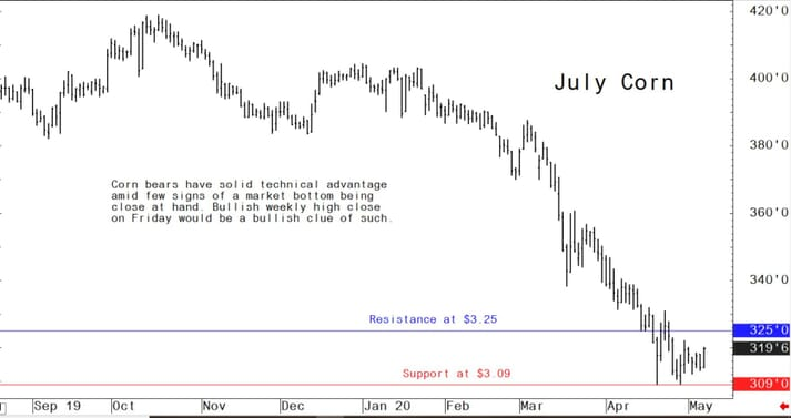 US corn futures graph showing a positive uptrend in prices