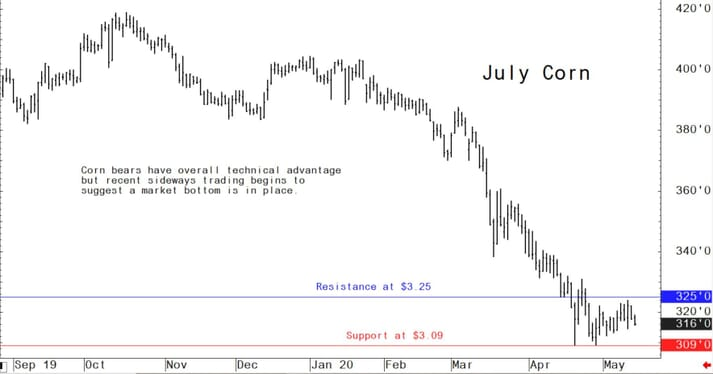 Corn bears have overall technical advantage but recent sideways trading begins to suggest a market bottom is in place