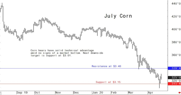 Corn bears have solid technical advantage amid no signs of a market bottom. Next downside target is support at $3.01