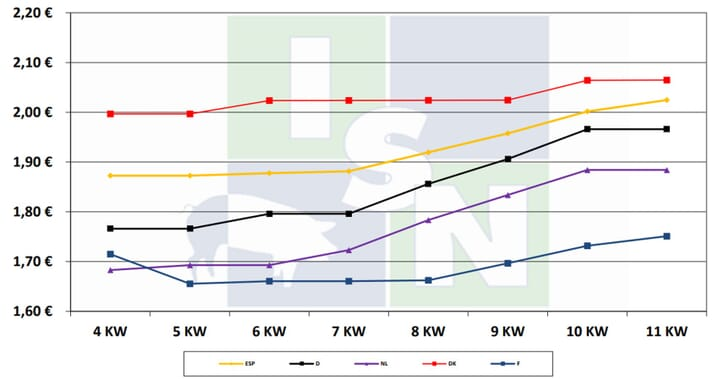 European pig price comparison by the ISN