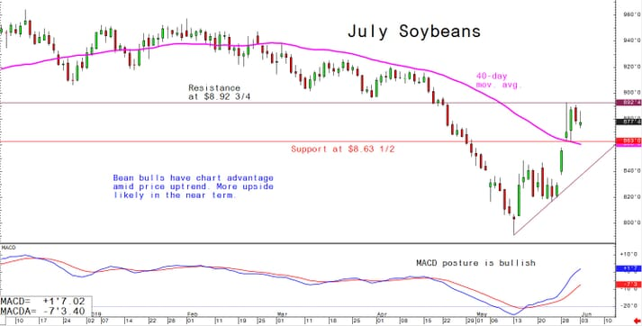 July soybeans