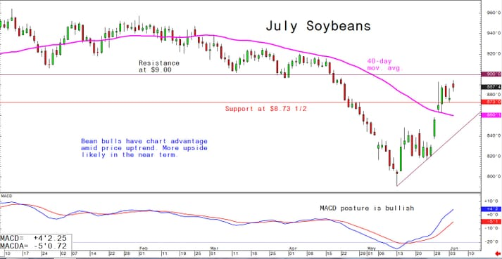 Planting in the US is behind schedule - this may impact future yield