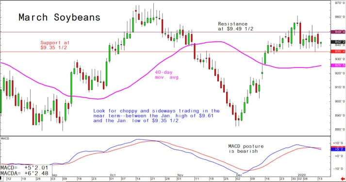 Look for choppy and sideways trading in the near term between the January high of $9.61 and the January low of $9.35 1/2