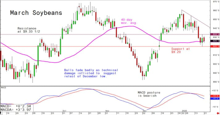 Bulls fade badly as technical damage inflicted to suggest retest of December low