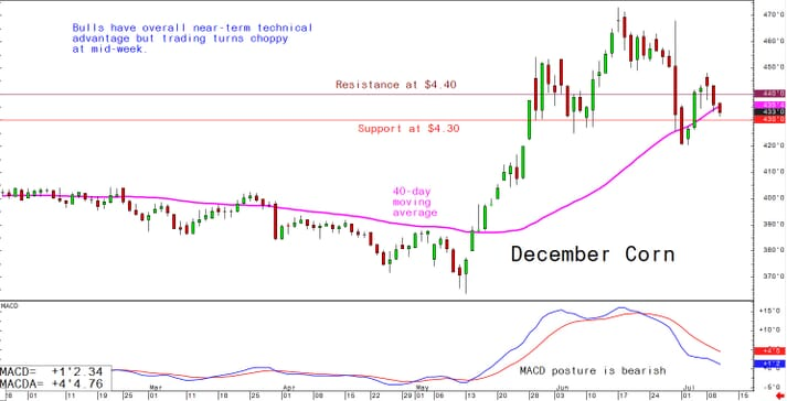 Bulls have overall near-term technical advantage but trading turns choppy mid-week