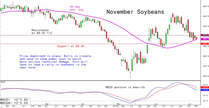 Price downtrend in place. Bulls in trouble and need to show power soon to avoid more serious technical damage. Corn will have to lead a rally in soybeans in the near term