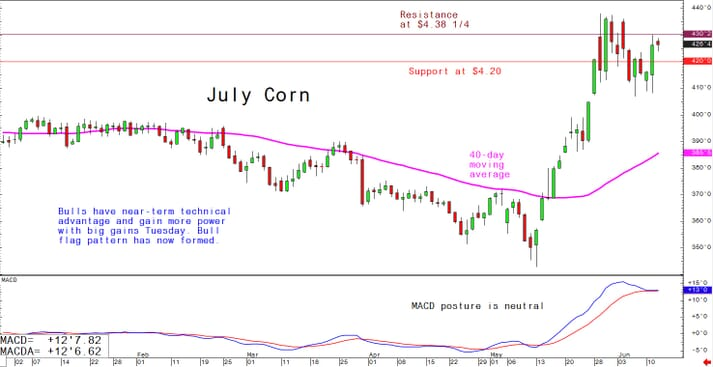 Bulls have near-term technical advantage and gain more power with big gains Tuesday. Bull flag pattern has now formed