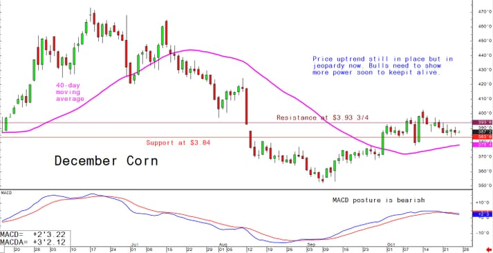 Price uptrend still in place but in jeopardy now. Bulls need to show more power soon to keep it alive