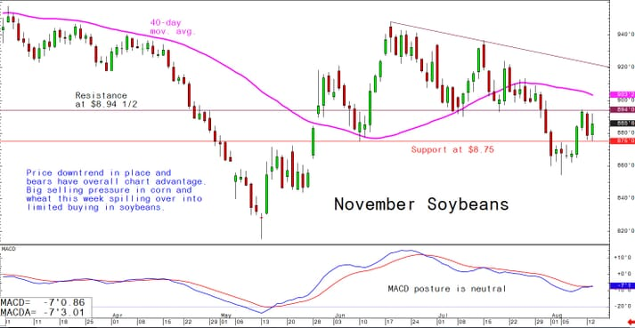 Price downtrend in place and bears have overall chart advantage. Big selling pressure in corn and wheat this week spilling over into limited buying in soybeans